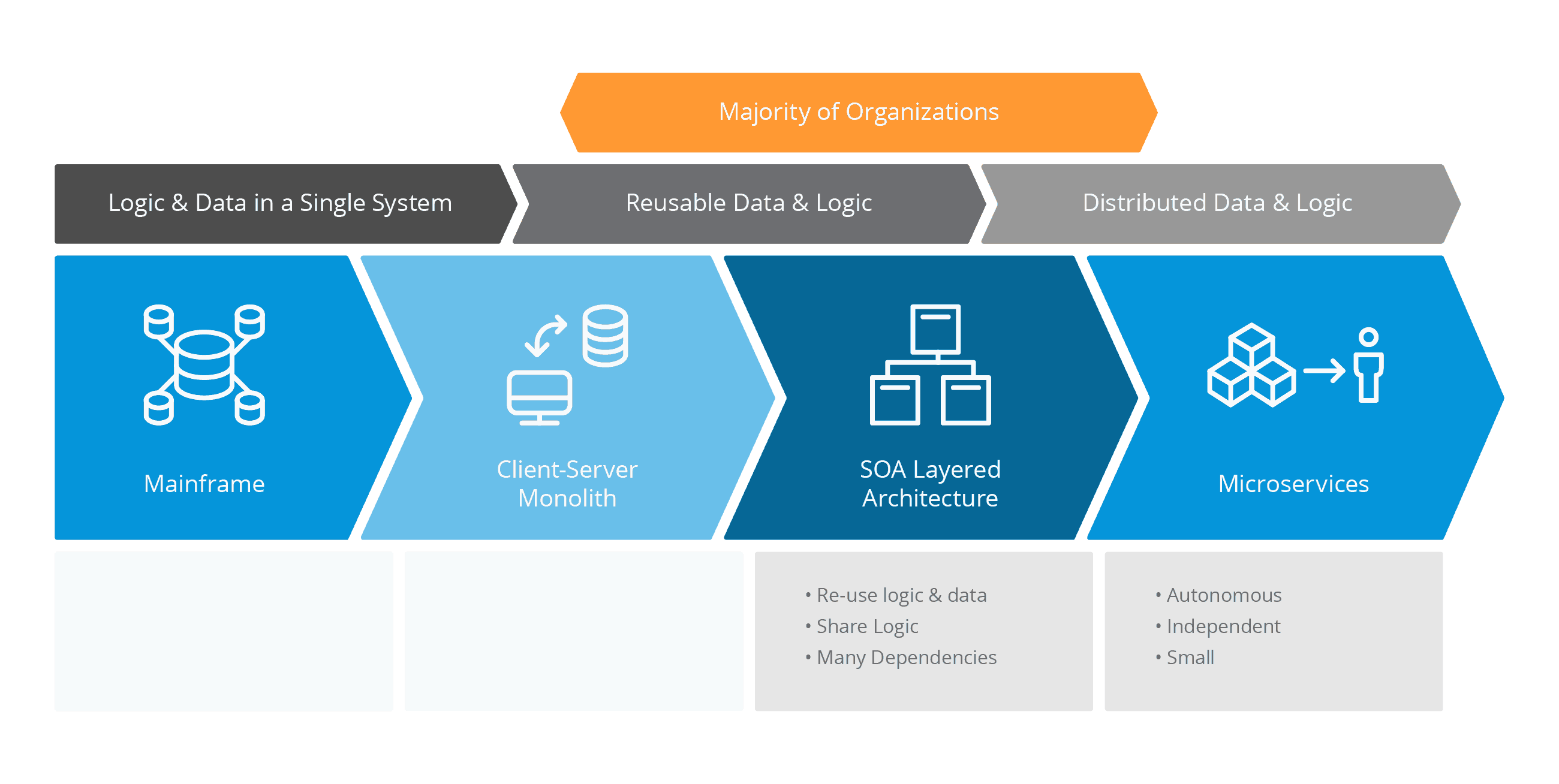 Organization Architecture Chart - Mainframe vs Client Server Monolith vs SOA Layered Architecture vs Microservices